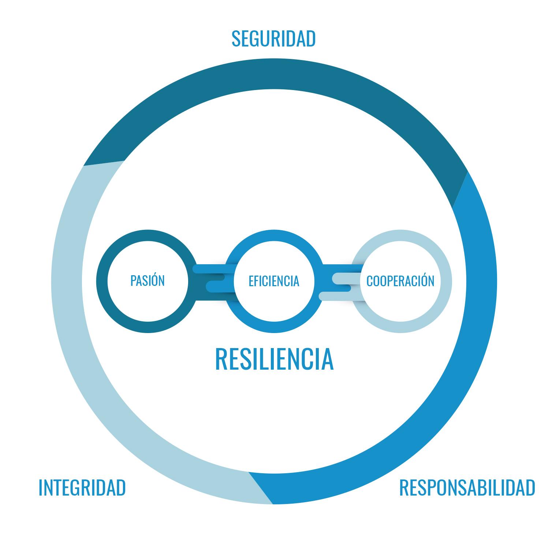 Diagrama misión, visión y valores