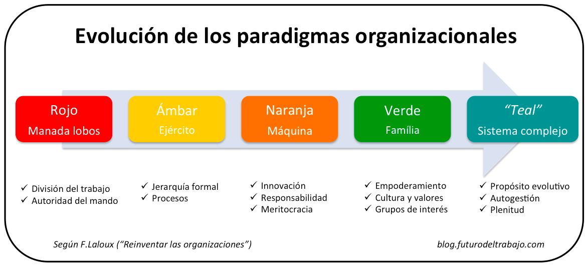 evolución paradigmas organizacionales